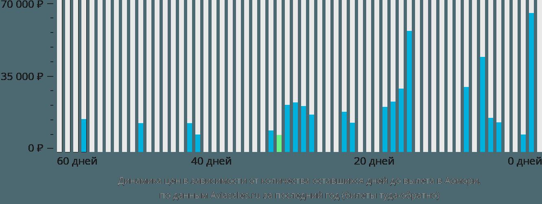 Динамика цен в зависимости от количества оставшихся дней до вылета в Аомори