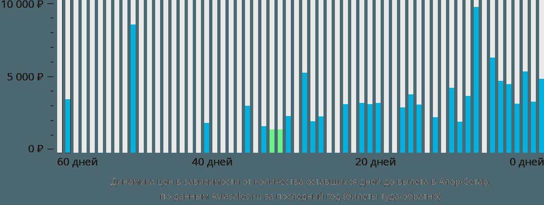 Динамика цен в зависимости от количества оставшихся дней до вылета в Алор-Сетар