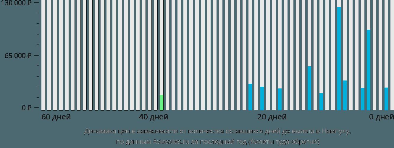 Динамика цен в зависимости от количества оставшихся дней до вылета в Нампулу