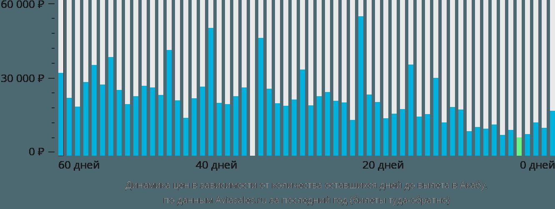Динамика цен в зависимости от количества оставшихся дней до вылета в Акабу