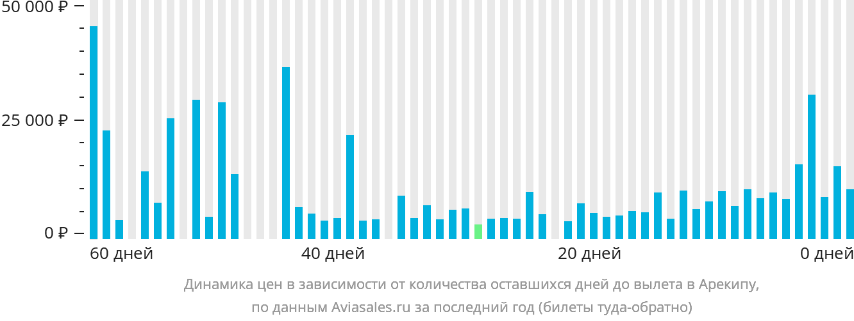 Динамика цен в зависимости от количества оставшихся дней до вылета в Арекипу