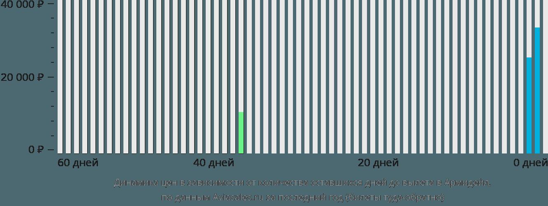 Динамика цен в зависимости от количества оставшихся дней до вылета в Армидейл