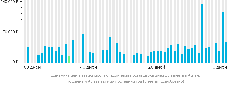 Динамика цен в зависимости от количества оставшихся дней до вылета в Аспен