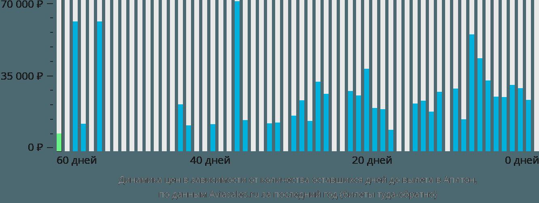 Динамика цен в зависимости от количества оставшихся дней до вылета в Аплтон