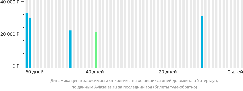 Динамика цен в зависимости от количества оставшихся дней до вылета в Уотертаун