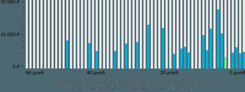 Динамика цен в зависимости от количества оставшихся дней до вылета в Асьют