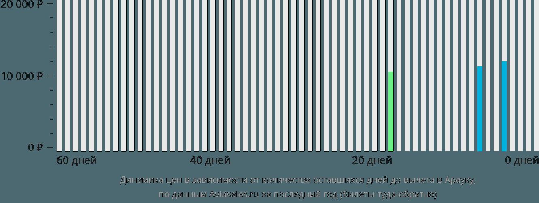 Динамика цен в зависимости от количества оставшихся дней до вылета в Арауку