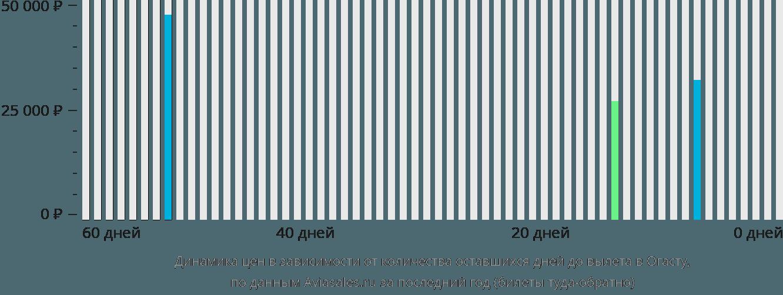 Динамика цен в зависимости от количества оставшихся дней до вылета в Огасту