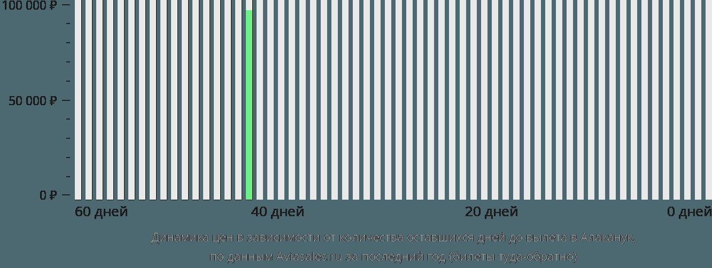 Динамика цен в зависимости от количества оставшихся дней до вылета в Алаканук