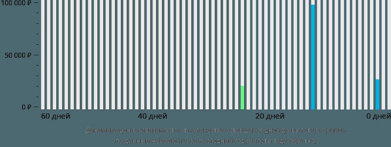 Динамика цен в зависимости от количества оставшихся дней до вылета в Орийак