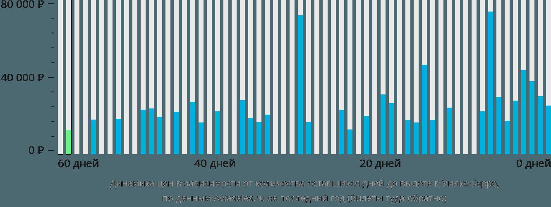 Динамика цен в зависимости от количества оставшихся дней до вылета Уилкс-Барре