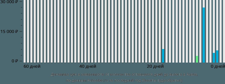 Динамика цен в зависимости от количества оставшихся дней до вылета в Ахваз