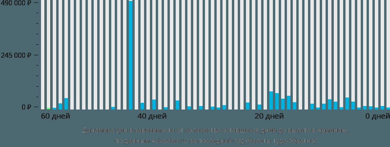 Динамика цен в зависимости от количества оставшихся дней до вылета в Армению