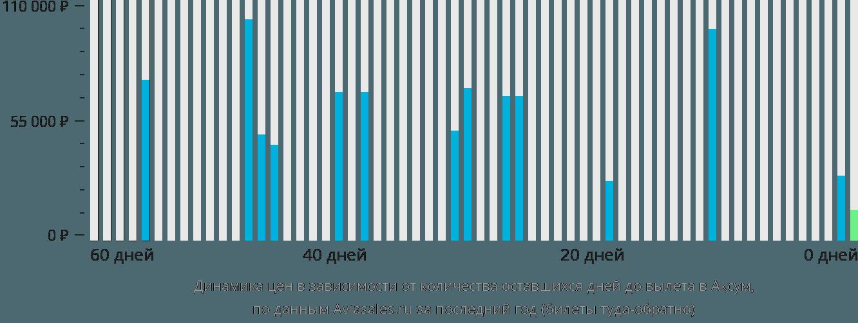 Динамика цен в зависимости от количества оставшихся дней до вылета в Аксум
