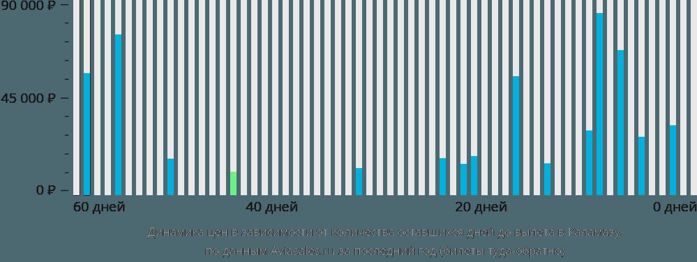 Динамика цен в зависимости от количества оставшихся дней до вылета в Каламазу