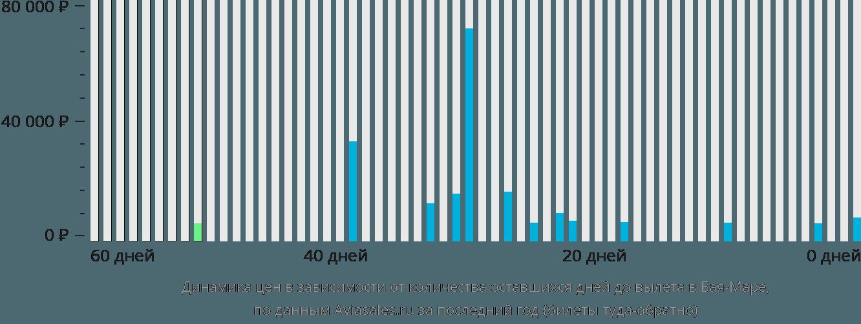 Динамика цен в зависимости от количества оставшихся дней до вылета в Байю Маре