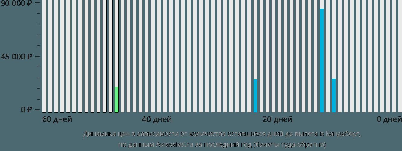 Динамика цен в зависимости от количества оставшихся дней до вылета в Бандаберг