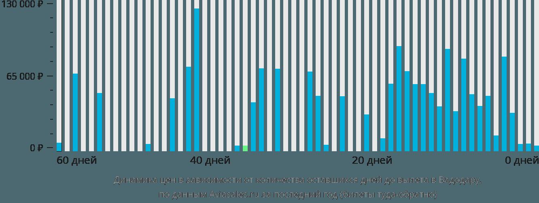 Динамика цен в зависимости от количества оставшихся дней до вылета в Вадодару