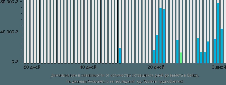 Динамика цен в зависимости от количества оставшихся дней до вылета в Бейру