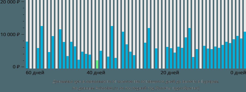 Динамика цен в зависимости от количества оставшихся дней до вылета в Бурирам
