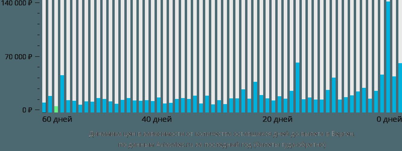 Динамика цен в зависимости от количества оставшихся дней до вылета в Берген