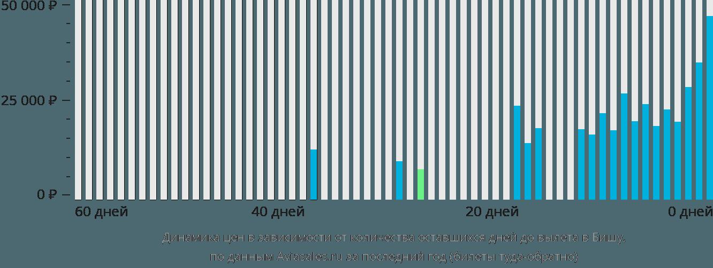 Динамика цен в зависимости от количества оставшихся дней до вылета в Бишу