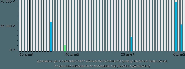 Динамика цен в зависимости от количества оставшихся дней до вылета Байя Бланка