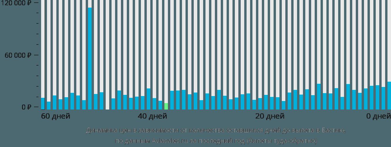 Динамика цен в зависимости от количества оставшихся дней до вылета в Бастию