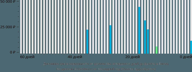 Динамика цен в зависимости от количества оставшихся дней до вылета в Бекли