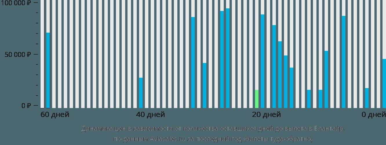 Динамика цен в зависимости от количества оставшихся дней до вылета в Блантайр