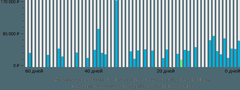 Динамика цен в зависимости от количества оставшихся дней до вылета в Брум