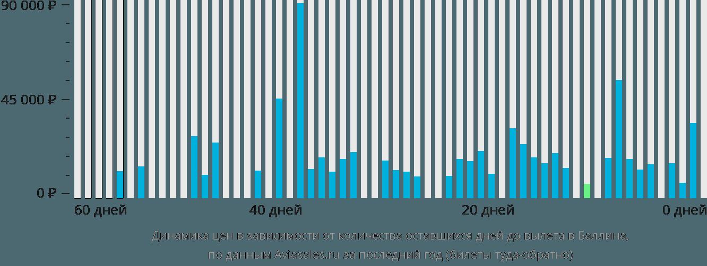 Динамика цен в зависимости от количества оставшихся дней до вылета в Баллина