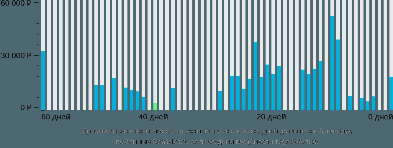 Динамика цен в зависимости от количества оставшихся дней до вылета в Баня-Лука