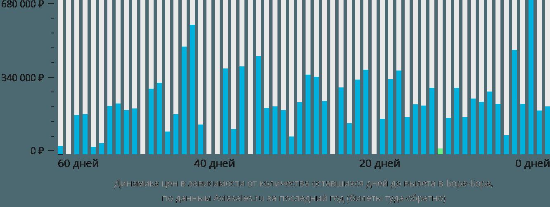 Динамика цен в зависимости от количества оставшихся дней до вылета в Бора-Бора