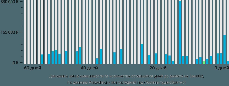 Динамика цен в зависимости от количества оставшихся дней до вылета в Бонайре
