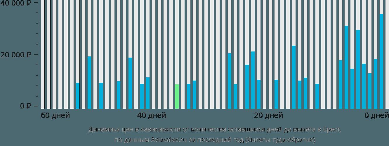 Динамика цен в зависимости от количества оставшихся дней до вылета в Брест