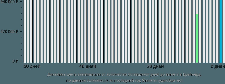 Динамика цен в зависимости от количества оставшихся дней до вылета в Брейнерд