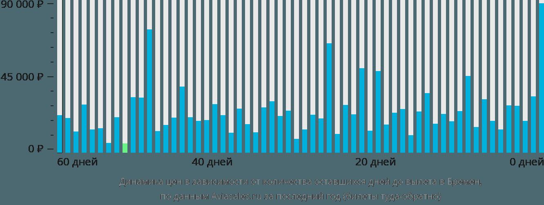 Динамика цен в зависимости от количества оставшихся дней до вылета в Бремен