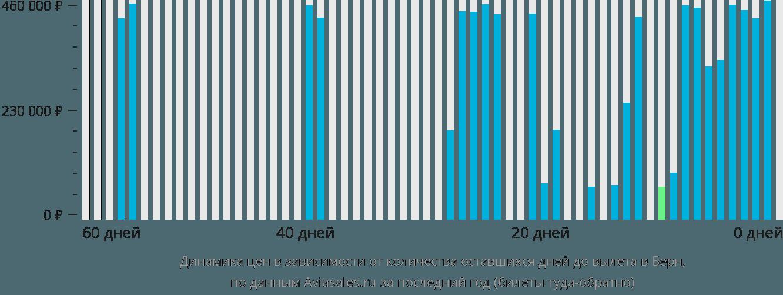 Динамика цен в зависимости от количества оставшихся дней до вылета в Берн