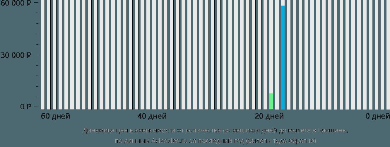 Динамика цен в зависимости от количества оставшихся дней до вылета в Баошань