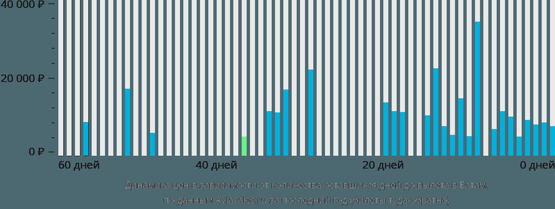 Динамика цен в зависимости от количества оставшихся дней до вылета в Батам