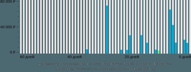 Динамика цен в зависимости от количества оставшихся дней до вылета в Банда-Ачех