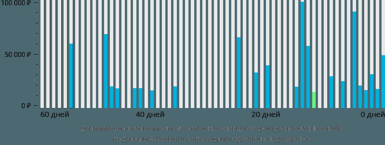 Динамика цен в зависимости от количества оставшихся дней до вылета в Булавайо