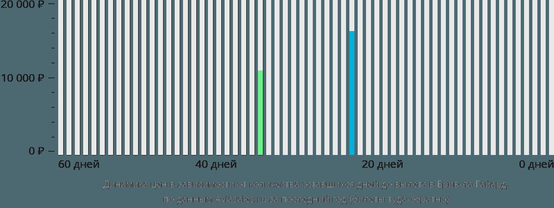 Динамика цен в зависимости от количества оставшихся дней до вылета в Брив-ла-Гайард