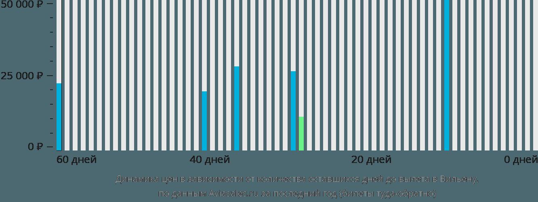 Динамика цен в зависимости от количества оставшихся дней до вылета в Вилену