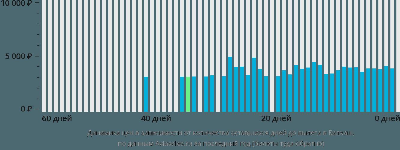 Динамика цен в зависимости от количества оставшихся дней до вылета Балхаш
