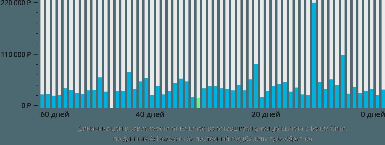 Динамика цен в зависимости от количества оставшихся дней до вылета в Белиз