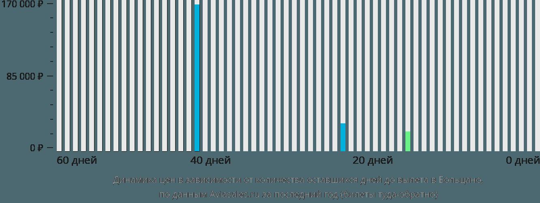 Динамика цен в зависимости от количества оставшихся дней до вылета в Больцано