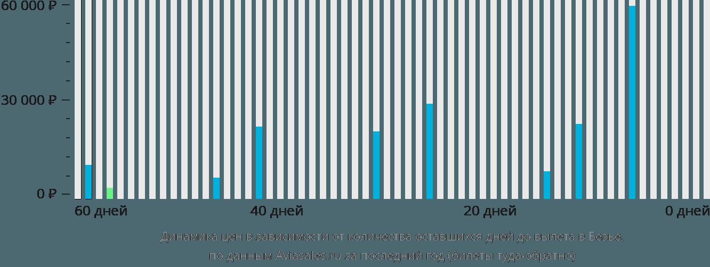 Динамика цен в зависимости от количества оставшихся дней до вылета в Безье