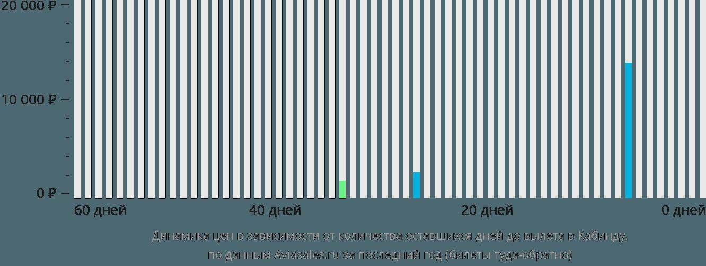 Динамика цен в зависимости от количества оставшихся дней до вылета в Кабинду